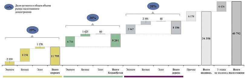 Рис. 8. Объем рынка малоэтажного строительства в РФ в 2015 году, тыс. м2