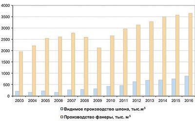 Рис. 1. Сравнительная динамика выпуска лущеного шпона и фанеры в России в 2003–2016 годы, тыс. м3