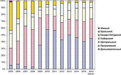 Рис. 3. Динамика выпуска лущеного шпона по федеральным округам в 2005–2015 годы и расчет на 2016 год, %