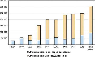 Рис. 5. Динамика экспорта лущеного шпона из России по видам в 2007–2015 годы и расчет на 2016 год, т