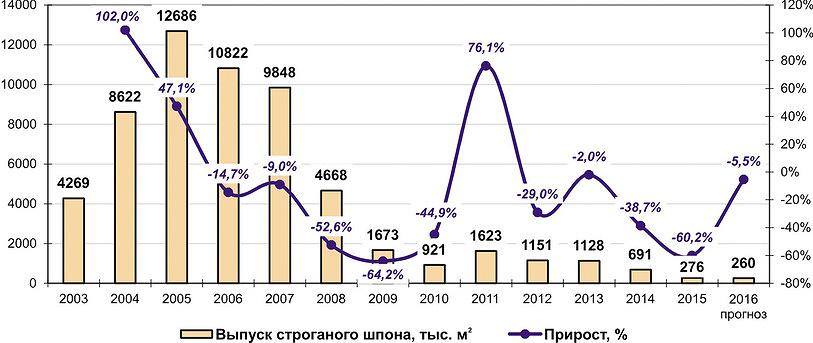Рис. 7. Динамика выпуска строганого шпона в России в 2003–2015 годы и расчет на 2016 год, тыс. м3
