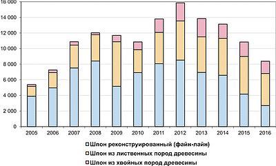 Рис. 8. Динамика импорта строганого шпона в России в 2005–2016 годы, т