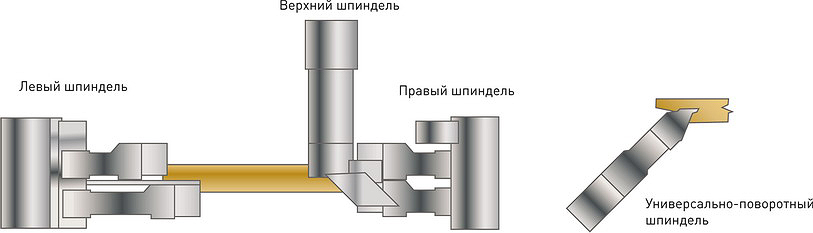 Рис. 2. Пример комплекта фрез со сменными пластинами для изготовления паркетной доски с замковым соединением «шип–паз»