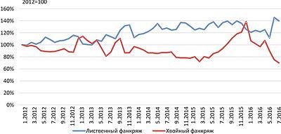Рис. 4. Цены на фанкряж в Российской Федерации в 2012–2016 годах, %