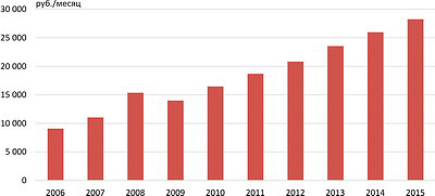 Рис. 5. Затраты на рабочую силу в 2006–2015 годах (руб./мес.)