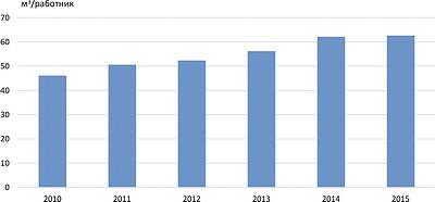Рис. 6. Производительность труда в 2010–2015 годах (м3/ед.)