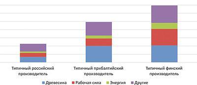 Рис. 7. Переменные производственные затраты, евро/м