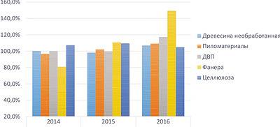 Рис. 1. Темпы роста производства необработанной древесины в РФ в 2014–2016 годы, %