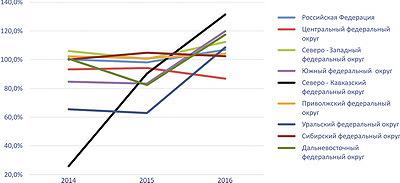Рис. 2. Темпы роста производства необработанной древесины по федеральным округам РФ в 2014–2016 годы, %