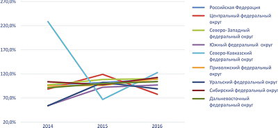 Рис. 3. Темпы роста производства пиломатериалов по федеральным округам РФ в 2014–2016 годы, %