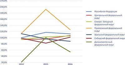 Рис. 4. Темпы роста производства ДВП по федеральным округам РФ в 2014–2016 годы, %