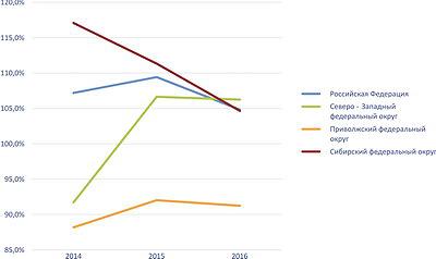 Рис. 5. Темпы роста производства целлюлозы по федеральным округам РФ в 2014–2016 годы, %