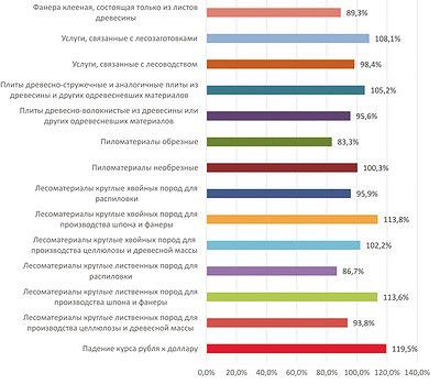 Рис. 6. Темпы роста цен в ЛПК в 2014–2016 годы, %