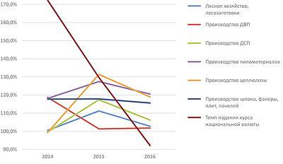 Рис. 7. Темпы роста реализации основных видов продукции ЛПК в 2014–2016 годы, %