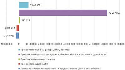 Рис. 8. Прибыльность отраслей ЛПК РФ за 11 месяцев 2016 года, млрд руб.