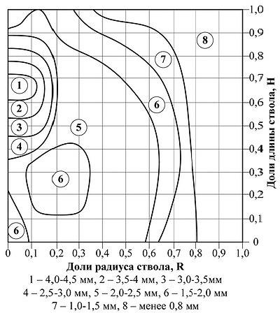 Рис. 10. Изменение ширины годичного слоя по высоте ствола е