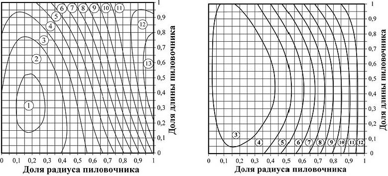 Рис. 6. Распределение плотности свежесрубленной древесины ели (а) и сосны (б), кг/м3