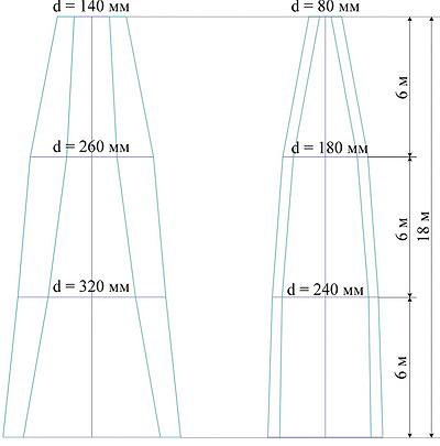 Рис. 8. Схематичное распределение зон заболони по высоте хлыстов