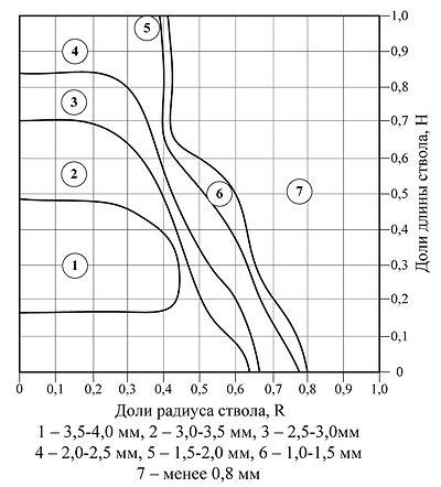 Рис. 9. Изменение ширины годичного слоя по высоте ствола сосны