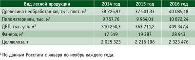 Таблица 1. Динамика объемов производства основных видов лесопродукции