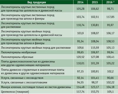 Таблица 2. Индексы цен по основным видам лесопродукции