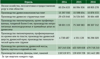 Таблица 3. Выручка от реализации по основным отраслям ЛПК, тыс. руб.