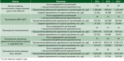 Посмотреть в PDF-версии журнала. Таблица 5. Дебиторская задолженность в ЛПК в 2014–2015 годы