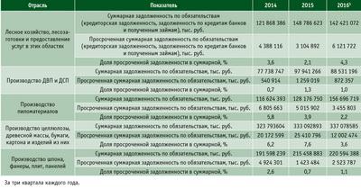 Посмотреть в PDF-версии журнала. Таблица 6. Суммарная и просроченная задолженность по предприятиям ЛПК в 2014–2015 годы