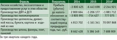 Таблица 7. Прибыль по отраслям ЛПК в 2014–2016 годы