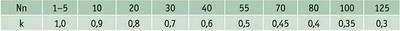 Таблица 2. Нормативные данные для расчета коэффициента сокращения запаса деталей k