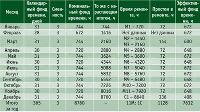 Таблица 3. График планово-предупредительного ремонта