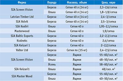 Таблица 1. Цены на дрова камерной сушки ряда латвийских фирм