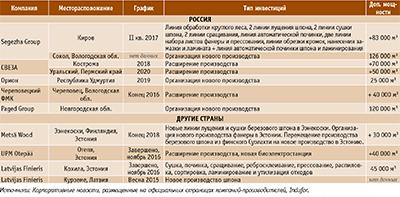 Посмотреть в PDF-версии журнала. Инвестиции в производство березовой фанеры