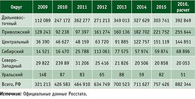 Таблица 1. Объемы выпуска лущеного шпона в России по федеральным округам в 2009–2015 годы и расчет на 2016 год, тыс. м3