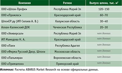 Таблица 3. Российские производители строганого шпона по состоянию на 2016 год