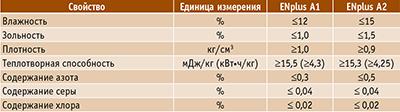 Таблица 1. Требования к качеству брикетов класса ENplus A1 и ENplus A2