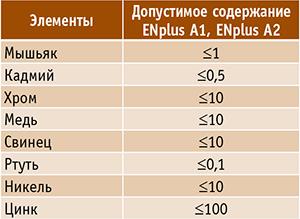 Таблица 2. Допустимое содержание химических элементов, мг/кг