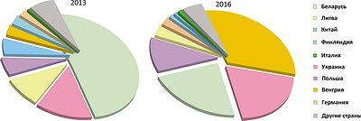 Рис. 4. Изменение соотношения импорта деревянных окон в Россию из разных стран, 2016 год в сравнении с 2013 годом, %