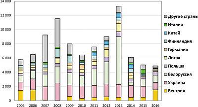 Рис. 3. Динамика импорта деревянных окон в Россию из разных стран и в совокупности в 2005–2016 годы, тыс. м2