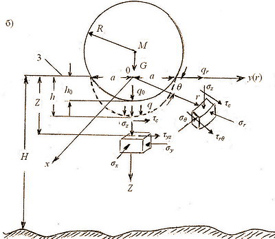 Рис. 1. Схема расчета напряжений при воздействии комля хлыста на почвогрунт: б – схема расчета напряжений