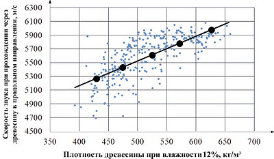 Рис. 3. Влияние плотности древесины сосны на скорость прохождения звуковых колебаний