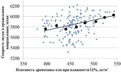 Рис. 4. Влияние плотности древесины ели на скорость прохождения звуковых колебаний