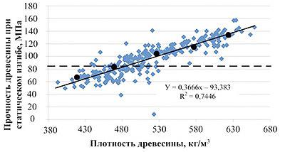 Рис. 5. Влияние плотности древесины сосны на ее прочность при статическом изгибе