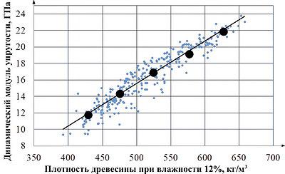 Рис. 7. Влияние плотности древесины сосны на динамический модуль упругости
