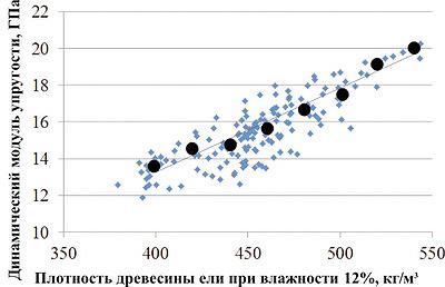 Рис. 8. Влияние плотности древесины ели на динамический модуль упругости
