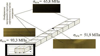 Рис. 11. Комплексная оценка физико-механических свойств пиломатериалов с использованием рентгенографии при выделении в сортименте участков древесины с разными свойствами