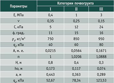 Таблица 1. Оценка начальных параметров контактного разрушения почвогрунтов различной категории