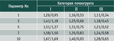 Таблица 2. Расчетные показатели уплотнения различных почвогрунтов при изменении количества хлыстов в пачке