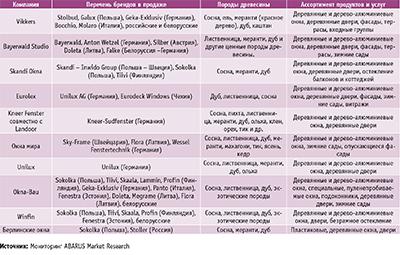 Посмотреть в PDF-версии журнала. Таблица 2. Характеристики и ассортимент ведущих московских поставщиков деревянных окон зарубежного производства