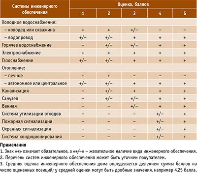 Таблица 1. Оценка систем инженерного обеспечения